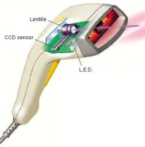 Le lecteur CCD