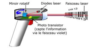 Le lecteur code-barres à laser