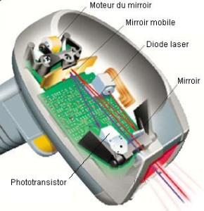Le lecteur laser